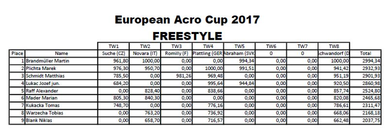 EAC_2017_Freestyle_total_table.jpg