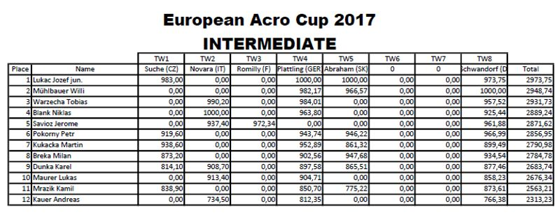 EAC_2017_Intermediate_total_table.jpg