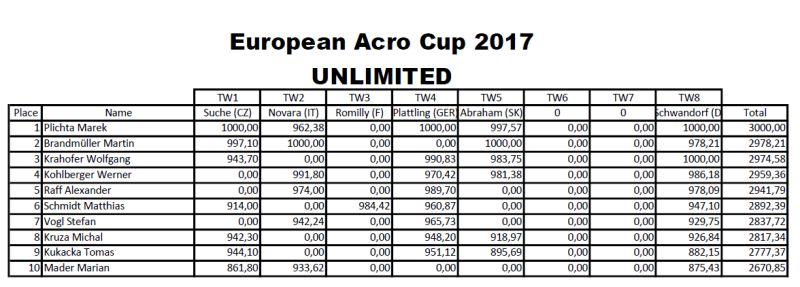 EAC_2017_Unlimited_total_table.jpg