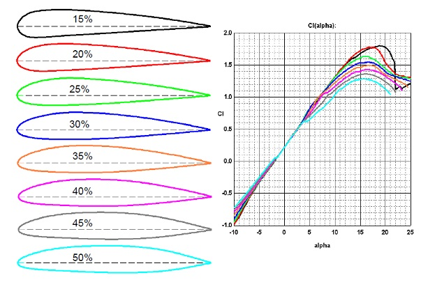 "Effect of airfoil ""laminarity"" on lift coefficient.jpg"