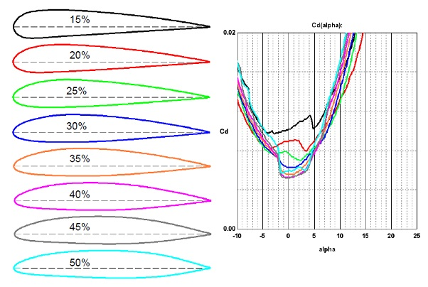 "Effect of airfoil ""laminarity"" on drag coefficient.jpg"